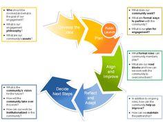 strategic asset management framework guideline asset planning for buildings