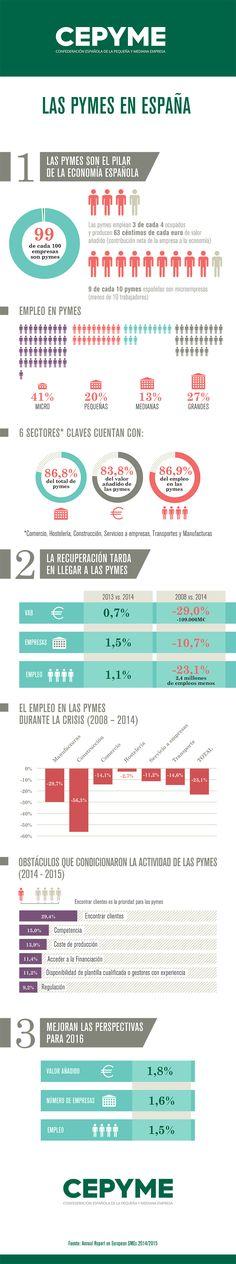 las-pymes-en-espana-infografia-cepyme