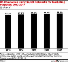 Social network marketing has reached a saturation point, with 88.2% of US companies using at least one of the major platforms this year. But that doesn't mean growth is stagnating for all social venues, according to a new eMarketer forecast.