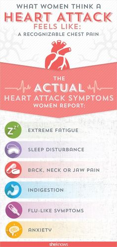 The actual symptoms women report after a heart attack have nothing to do with chest pain