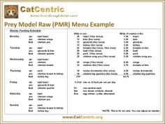 A Prey Model Raw Diet Analysed: How does it stack up against AAFCO guidelines?