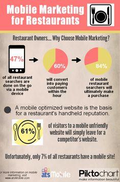 https://social-media-strategy-template.blogspot.com/ Mobile Marketing for Restaurants infographic