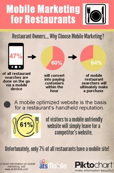 Mobile Marketing for Restaurants infographic