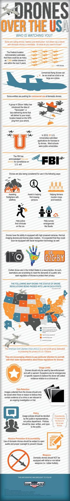 Drones over the U.S. infographic