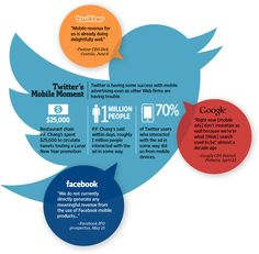Twitter Mobile ads generate the majority of their revenue. More Twitter tips at http://getonthemap.us/twitter/blog
