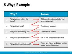 Related image 5 Whys, Process Map, Ring Cuts, Templates, Image, Stencils, Vorlage, Models