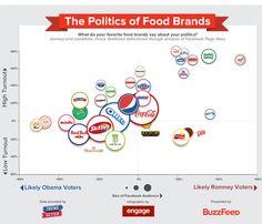 Las marcas de comestibles y la Política