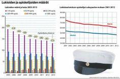 Ministeriö ajaa Suomeen jättilukioita – Oppilasrajaksi 500?