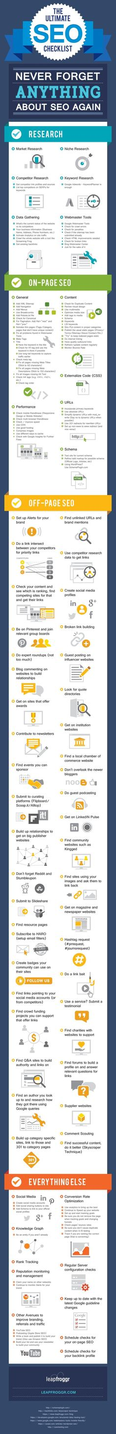El checklist de SEO definitivo https://www.leapfroggr.com/seo-checklist/