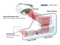 Holographic Waveguides: What You Need To Know To Understand The Smartglasses Market