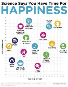Scientific happier info