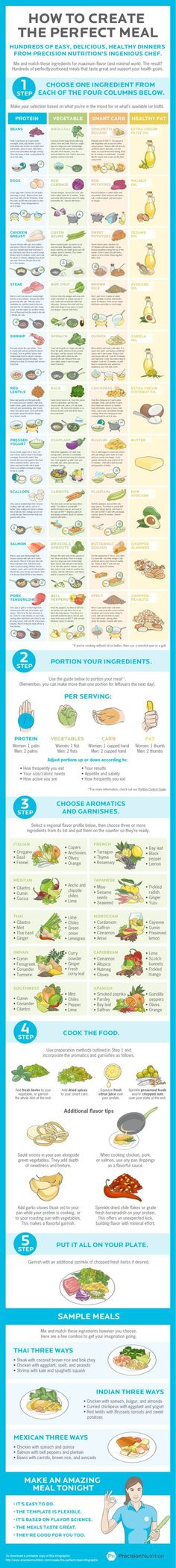 Use this cheat sheet to make a healthy, balanced meal out of whatever food you're craving.