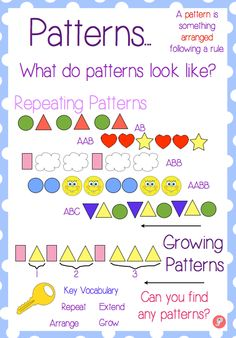 A visual anchor poster all about pattern. The poster displays the different types of pattern (repeating and growing) with clear visual examples and key vocabulary. Ideal for any maths area or display. Tap the link to check out sensory toys! Patterning Kindergarten, Kindergarten Anchor Charts, Math Anchor Charts, Kindergarten Math, Teaching Math, Preschool, Math Strategies, Math Resources, Math Activities