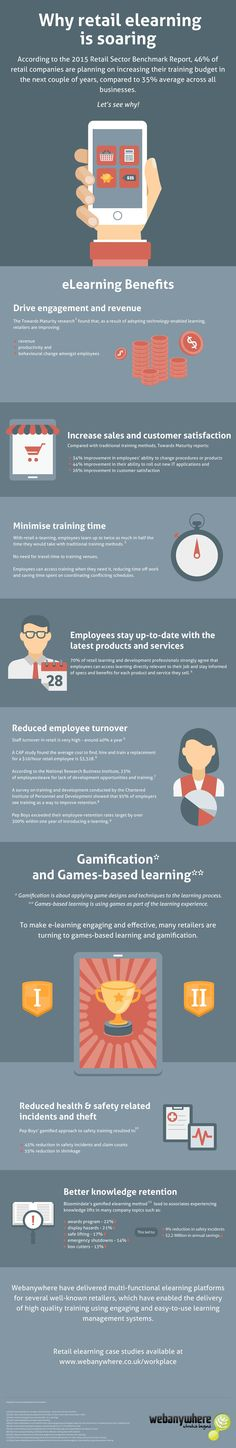 Why Retail eLearning Is Soaring Infographic - http://elearninginfographics.com/retail-elearning-soaring-infographic/