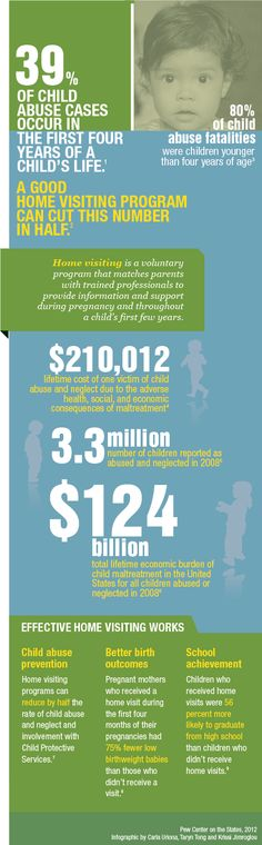 As part of Child Abuse Prevention Month (April), the Pew Charitable Trusts has grouped startling statistics on child maltreatment with compelling facts on the effectiveness of home visiting, which matches parents with trained professionals to provide information and support during pregnancy and throughout their child's early years.     Did you know the total lifetime cost of maltreatment for children abused in 2008 is $124billion?