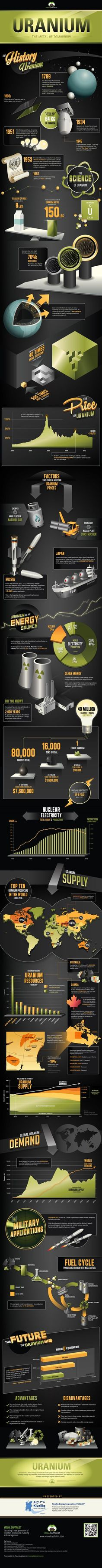 Uranium, the Metal of Tomorrow