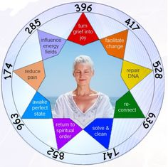 The Ancient Solfeggio Scale Reiki, Dna, Solfeggio Frequencies, Healing Codes, Les Chakras, Switch Words, Nova Era, Healthy Mind And Body, Sound Healing