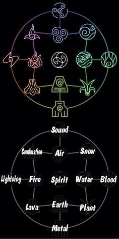 Avatar the Last Airbender/ The Legend of Korra: bending chart. Can I like be an earth bender please? Avatar Airbender, Avatar Aang, The Legend Of Korra, Element Tattoo, Harmony Tattoo, Team Avatar, Avatar Facts, Air Bender, Book Of Shadows