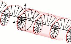 MATHEMATICS & NATURE — Circular polarization Of An Electromagnetic...