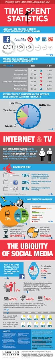 This Is How Much Time You Spend on Facebook, Twitter, Tumblr