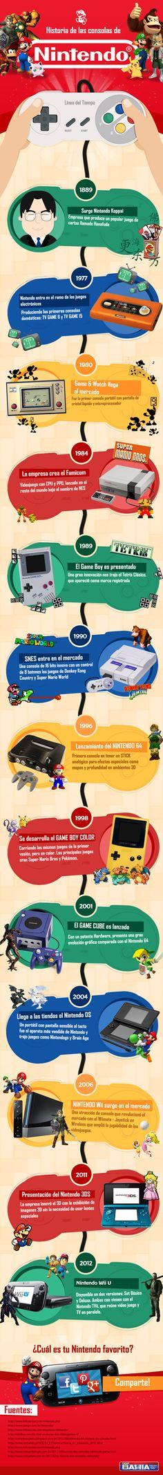 Historia de las consolas de Nintendo #infografia