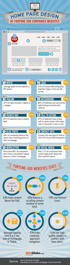 #WebDesign Trends of Fortune 500 Companies #Infographic