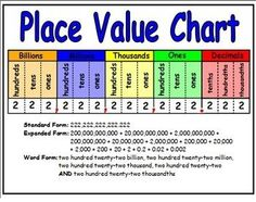 Worksheets Maths Place Value place value chart values and charts on pinterest