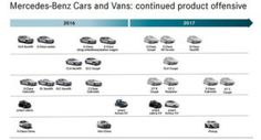 Mercedes-Benz Roadmap Shows Aggressive Designs Posed To Threaten Competition