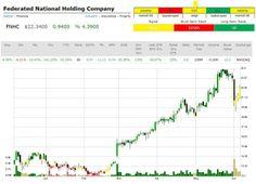 Market Trend Signal Stock Charts