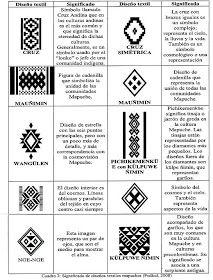 Tejidos nativos en Argentina: los Mapuches  Los pueblos nativos que habitaron y aquellos que aún siguen viviendo en el territorio Argentino...