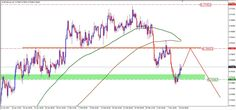 LeTechs Forex Blog - Weekly Technical Forecast on 13–17 March 2017