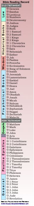 bible reading chart bookmark