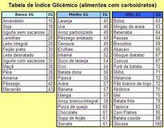 Indice glicemico - alimentos com carboidratos