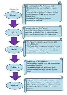 The 5e model our new lesson plans teachingfifth grade 5 e lesson plan template saigontimesfo