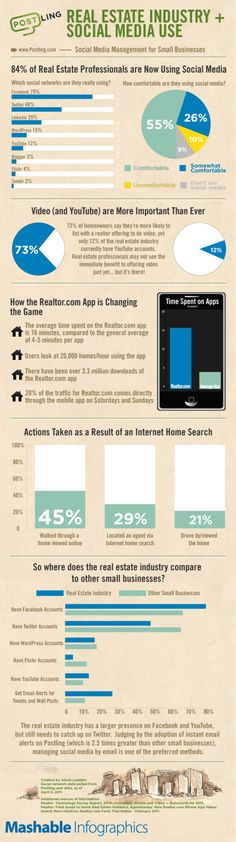 Real Estate Professionals & Social Media Infographic - Blog About Infographics and Data Visualization - Cool Infographics