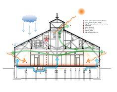 Sal del edificio / Acton Ostry Arquitectos