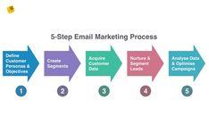 Digital Marketing Services, Email Marketing, Content Marketing, Data Feed, Marketing Process, Seo Sem, Data Analytics, Ecommerce, Campaign