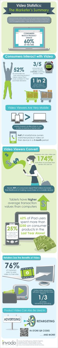 #Video Statistics: The Marketer's Summary. #Infographic
