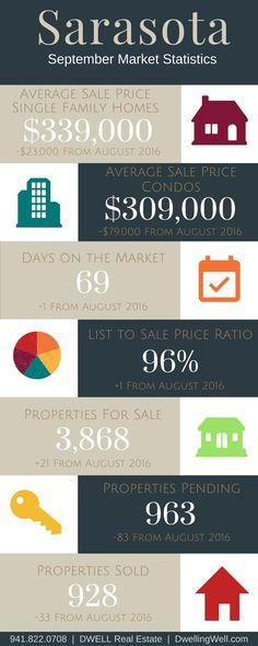 September 2016 Sarasota Real Estate Market Statistics. DwellingWell.com