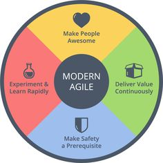 Modern Agile's four guiding principles define a simpler, safer, speedier way to achieve awesome results: Make People Awesome, Make Safety a Prerequisite, Experiment & Learn Rapidly and Deliver Value Continuously. These principles are present in the products and services we love. Modern Agile doesn't define what roles, rituals or practices to follow. You choose how to act on the principles.