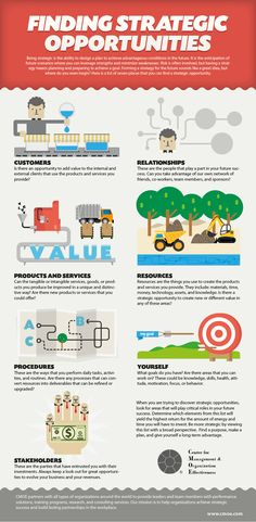 Forming a strategy for the future sounds like a great idea, but where do you even begin? #Infographic #leadership #albertobokos