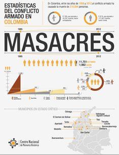 MASACRES ¡Basta ya! Colombia: Memorias de guerra y dignidad.