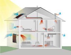 Solar lüften ohne Verrohrung: Frische Luft gezielt durchs Haus steuern