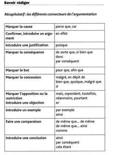 Grille d 39 valuation de l 39 expression crite fle - Grille evaluation expression ecrite anglais ...