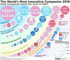 The largest companies in the world have massive R&D budgets, but not everyone is investing in innovation at the same rate. Our visualization breaks down the top 50 leaders by industry category. Content Marketing, Online Marketing, Digital Marketing, Marketing Innovation, Industry Research, Best Diets To Lose Weight Fast, Innovative Companies, Circular Economy, Research And Development