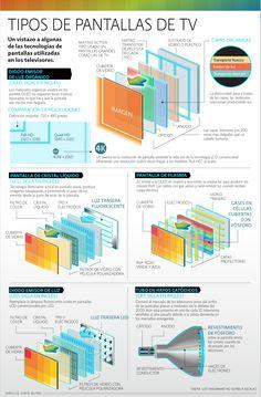Tipos de pantallas de TV | El Economista http://eleconomista.com.mx/infografias/2014/05/12/tipos-pantallas-tv
