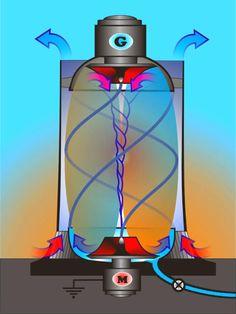 VORTEX ENERGY / ЭНЕРГИЯ ВИХРЯ Renewable Energy, Solar Energy, Fluid Dynamics, Physics And Mathematics, Perpetual Motion, Applied Science, Sustainable Energy, Nikola Tesla, Wind Power