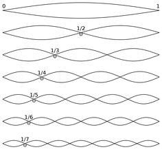 Harmonic series (music) - Wikipedia