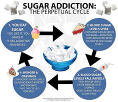 #Sugar addiction - a viscous cycle.  #IQS