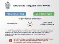 Как с трудоустройством у выпускников российских ВУЗов, итоги глобального мониторинга.